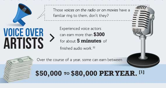What Are The Top Voice Over Career Salaries