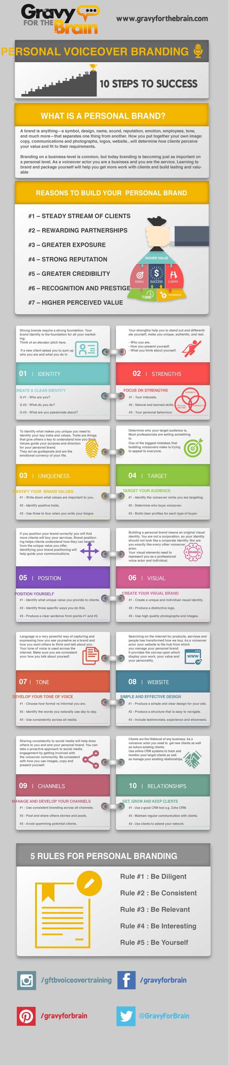 voice over branding infographic