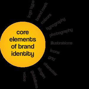 branding-elements